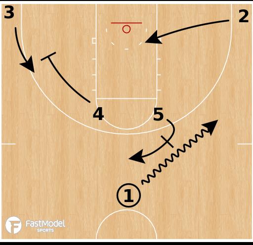 Basketball Play - Arizona Wildcats - Horns Post Cross Screen