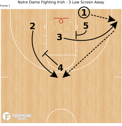 Basketball Play - Notre Dame Fighting Irish - 3 Low Screen Away