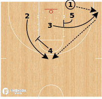 Basketball Play - Notre Dame Fighting Irish - 3 Low Screen Away