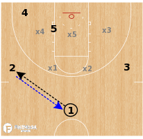 Basketball Play - Kansas Jayhawks - Zone Dive to Lob