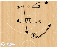 Basketball Play - Quick Hitter: 44 Arm