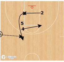 Basketball Play - Oklahoma State Cowboys - Hammer SLOB