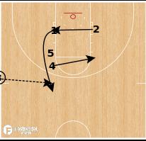 Basketball Play - Oklahoma State Cowboys - Hammer SLOB