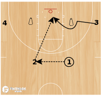 Basketball Play - Flex Shooting - Baseline Lay-Ups