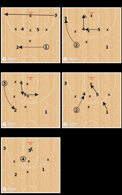 Basketball Play - Elbows 1-3-1 Zone Offense