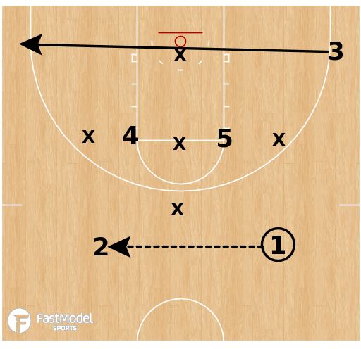 Basketball Play - Elbows 1-3-1 Zone Offense