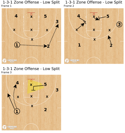 Basketball Play - 1-3-1 Zone Offense - Low Split