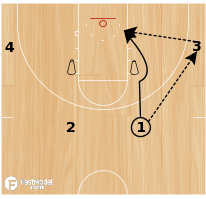 Basketball Play - Flex Shooting - Up Screen Lay-Ups