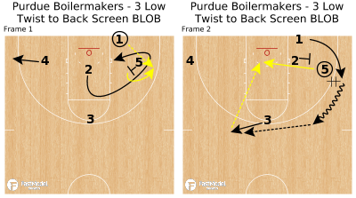 Basketball Play - Purdue Boilermakers - 3 Low Twist to Back Screen BLOB