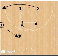 Basketball Play - Kansas Jayhawks - Box Iverson Lob