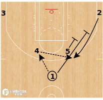 Basketball Play - Detroit Pistons - Horns Stagger Away