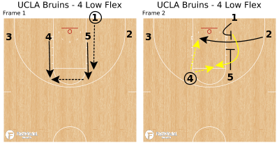 Basketball Play - UCLA Bruins - 4 Low Flex