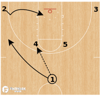 Basketball Play - Radford Highlanders - Horns Backdoor Rip