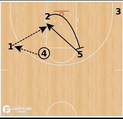 Basketball Play - Radford Highlanders - Horns Backdoor Rip