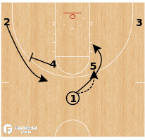 Basketball Play - LIU-Brooklyn - Horns DHO Double