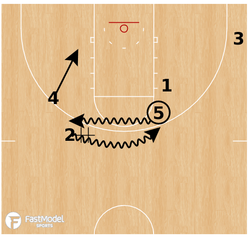 Basketball Play - LIU-Brooklyn - Horns DHO Double