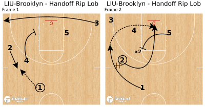 Basketball Play - LIU-Brooklyn - Handoff Rip Lob
