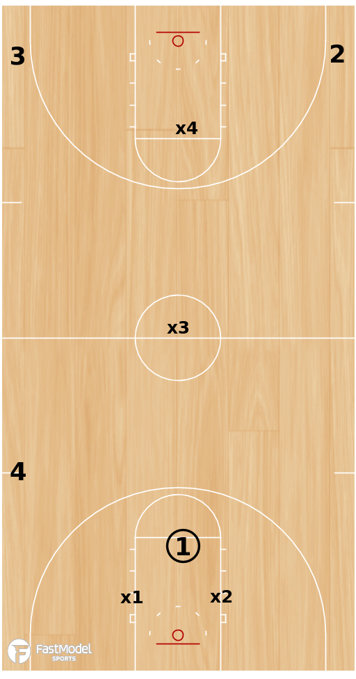 Basketball Play - Triangle Fast Break