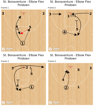 Basketball Play - St. Bonaventure - Elbow Flex Pindown