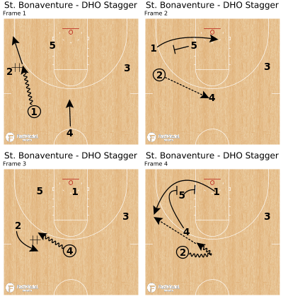 Basketball Play - St. Bonaventure - DHO Stagger