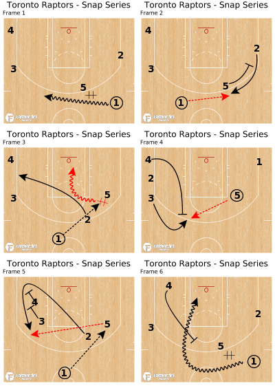 Basketball Play - Toronto Raptors - Snap Series