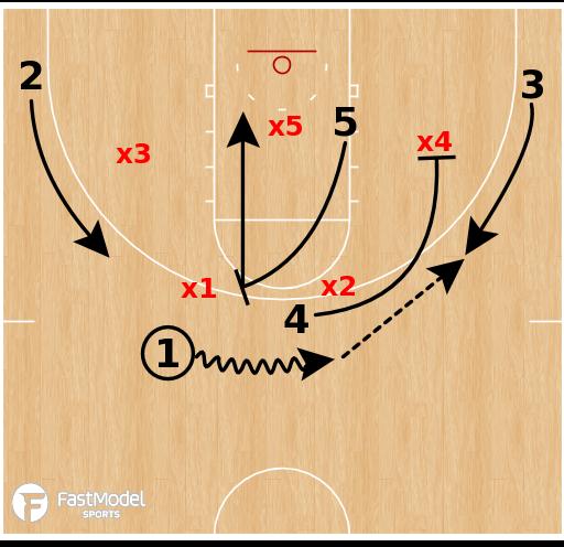 Basketball Play - UCLA Bruins - Flip PNR Pin (Zone)