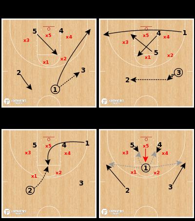Basketball Play - UCLA Bruins - Baseline Runner (Zone)