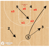 Basketball Play - UCLA Bruins - Baseline Runner (Zone)