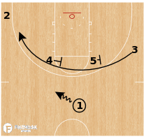 Basketball Play - Youngstown State - Stagger Triple
