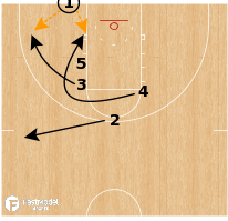 Basketball Play - Syracuse Orange - Double Screen Curl BLOB