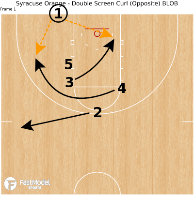Basketball Play - Syracuse Orange - Double Screen Curl (Opposite) BLOB