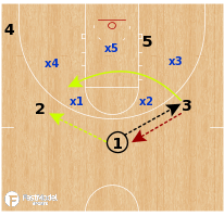 Basketball Play - Arizona State Sun Devils- Zone Attack (vs 2-3)