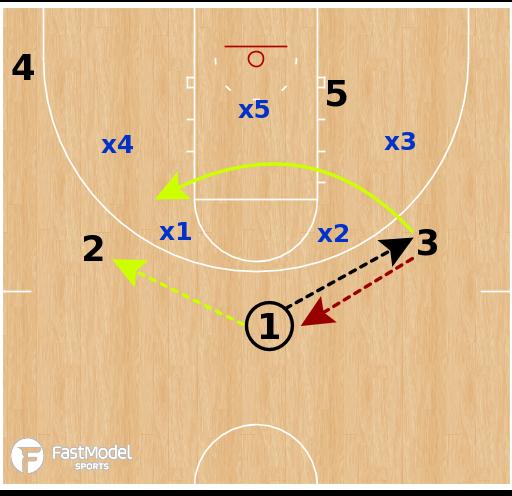 Basketball Play - Arizona State Sun Devils- Zone Attack (vs 2-3)