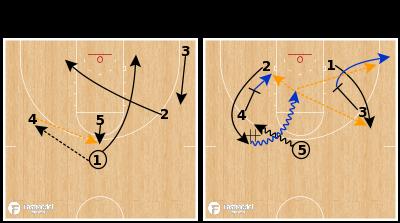"Basketball Play - Syracuse - ""Scissor Floppy DHO"""