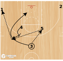 Basketball Play - ATL Horns Flare