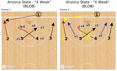 "Basketball Play - Arizona State - ""X Weak"" (BLOB)"