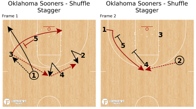 Basketball Play - Oklahoma Sooners - Shuffle Stagger