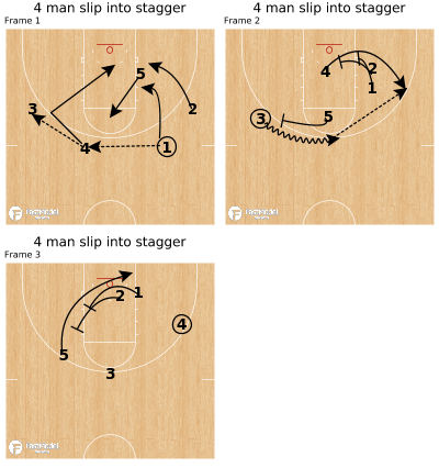 Basketball Play - 4 man slip into stagger