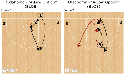 "Basketball Play - Oklahoma - ""4-Low Option"" (BLOB)"