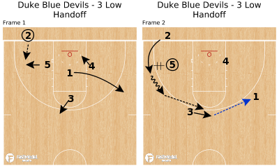 Basketball Play - Duke Blue Devils - 3 Low Handoff