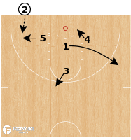 Basketball Play - Duke Blue Devils - 3 Low Handoff