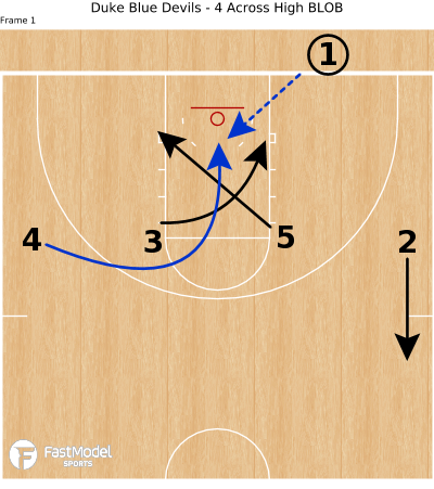 Basketball Play - Duke Blue Devils - 4 Across High BLOB