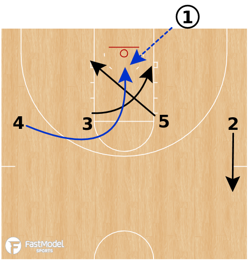 Basketball Play - Duke Blue Devils - 4 Across High BLOB