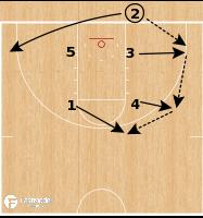 Basketball Play - Iona Gaels - Box Space to Ball Screen