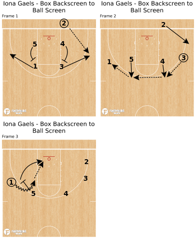 Basketball Play - Iona Gaels - Box Backscreen to Ball Screen