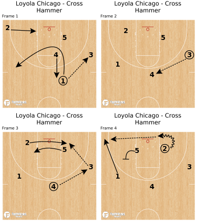 Basketball Play - Loyola Chicago - Cross Hammer