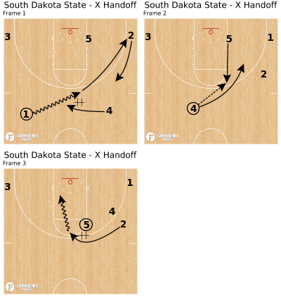Basketball Play - South Dakota State - X Handoff