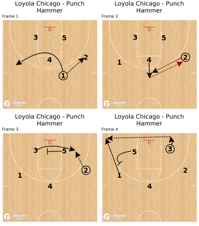 Basketball Play - Loyola Chicago - Punch Hammer