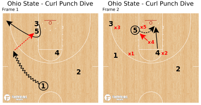 Basketball Play - Ohio State - Curl Punch Dive