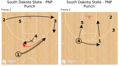 Basketball Play - South Dakota State - PNP Punch